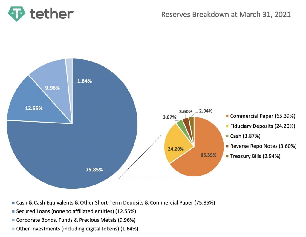 Tether Reserven