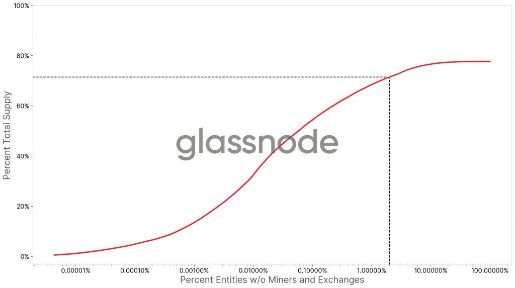 Verteilung glassnode